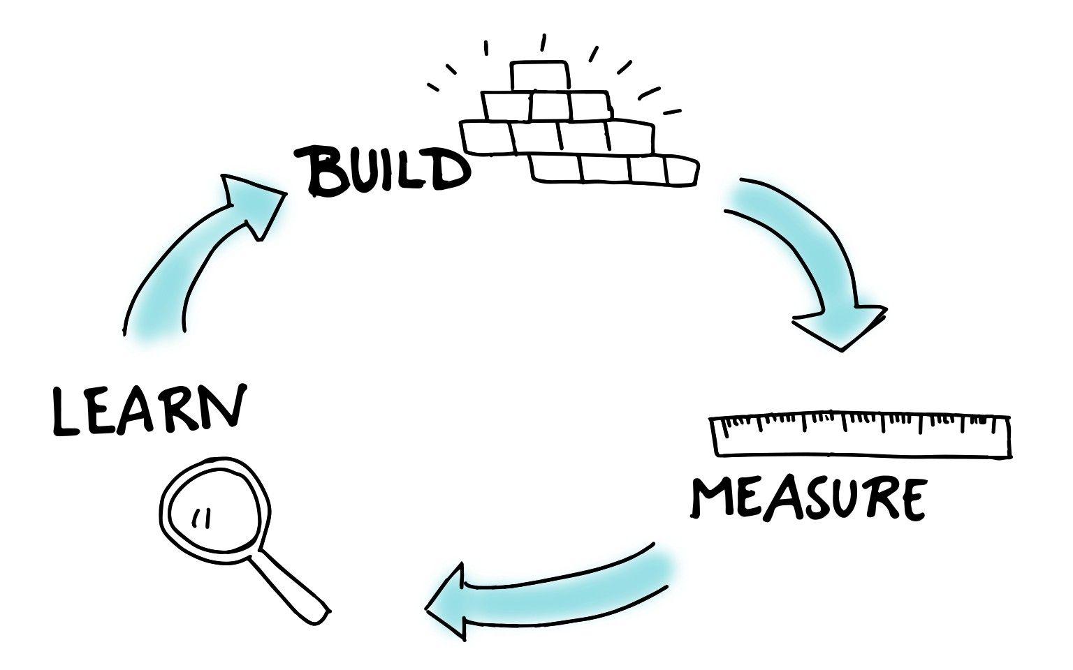 lean-startup-vianeo