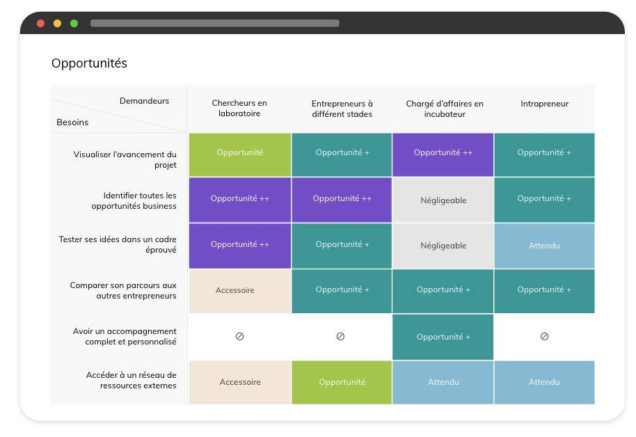 capture d'écran du logiciel Vianeo pour identifier les opportunités
