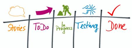 workflow innovation sur un tableau